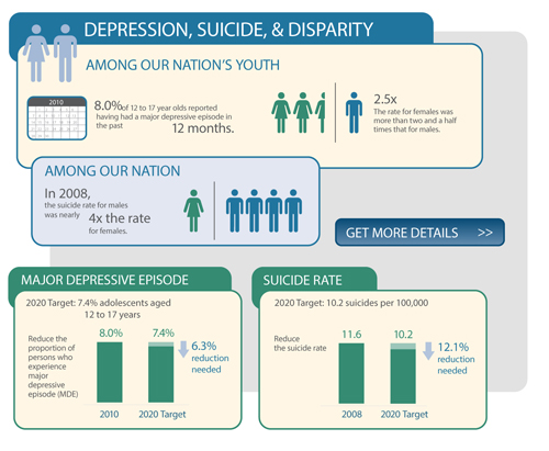 Depression, Suicide & Disparity Among Our Nation's Youth
